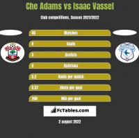 Che Adams vs Isaac Vassel h2h player stats