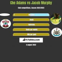 Che Adams vs Jacob Murphy h2h player stats