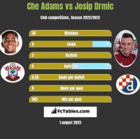 Che Adams vs Josip Drmić h2h player stats