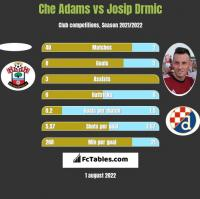 Che Adams vs Josip Drmic h2h player stats