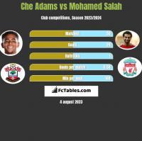 Che Adams vs Mohamed Salah h2h player stats