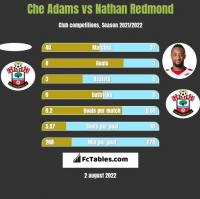 Che Adams vs Nathan Redmond h2h player stats