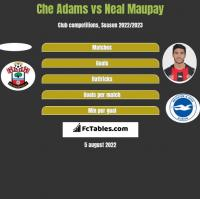Che Adams vs Neal Maupay h2h player stats
