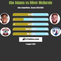 Che Adams vs Oliver McBurnie h2h player stats