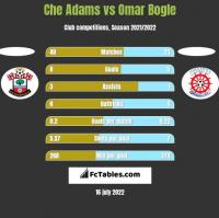 Che Adams vs Omar Bogle h2h player stats