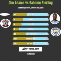 Che Adams vs Raheem Sterling h2h player stats