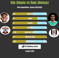 Che Adams vs Raul Jimenez h2h player stats