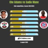 Che Adams vs Sadio Mane h2h player stats