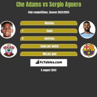 Che Adams vs Sergio Aguero h2h player stats
