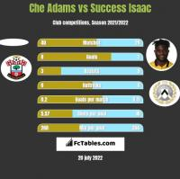 Che Adams vs Success Isaac h2h player stats