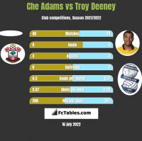 Che Adams vs Troy Deeney h2h player stats