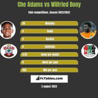 Che Adams vs Wilfried Bony h2h player stats