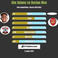 Che Adams vs Declan Rice h2h player stats