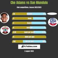 Che Adams vs Dan Nlundulu h2h player stats