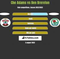 Che Adams vs Ben Brereton h2h player stats