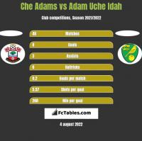 Che Adams vs Adam Uche Idah h2h player stats