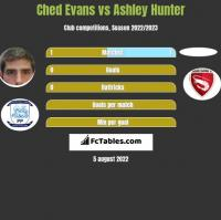 Ched Evans vs Ashley Hunter h2h player stats