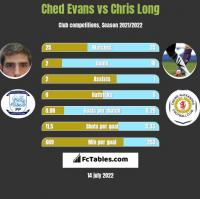Ched Evans vs Chris Long h2h player stats
