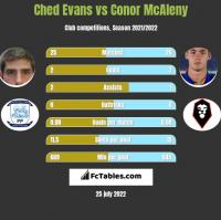 Ched Evans vs Conor McAleny h2h player stats