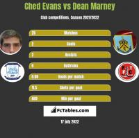 Ched Evans vs Dean Marney h2h player stats