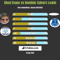 Ched Evans vs Dominic Calvert-Lewin h2h player stats