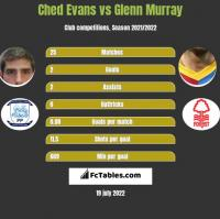 Ched Evans vs Glenn Murray h2h player stats