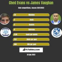 Ched Evans vs James Vaughan h2h player stats