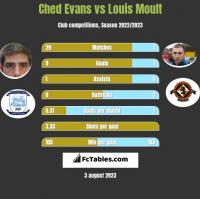 Ched Evans vs Louis Moult h2h player stats