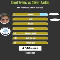 Ched Evans vs Oliver Sarkic h2h player stats