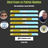 Ched Evans vs Patrick Madden h2h player stats