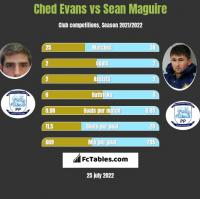 Ched Evans vs Sean Maguire h2h player stats