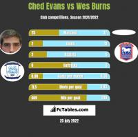 Ched Evans vs Wes Burns h2h player stats
