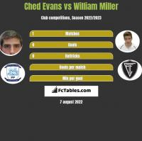 Ched Evans vs William Miller h2h player stats