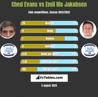Ched Evans vs Emil Ris Jakobsen h2h player stats