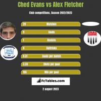 Ched Evans vs Alex Fletcher h2h player stats