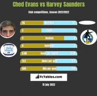 Ched Evans vs Harvey Saunders h2h player stats