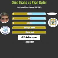 Ched Evans vs Ryan Rydel h2h player stats