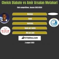 Cheick Diabate vs Amir Arsalan Motahari h2h player stats