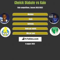 Cheick Diabate vs Kaio h2h player stats