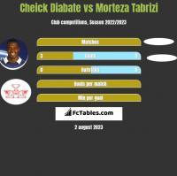 Cheick Diabate vs Morteza Tabrizi h2h player stats