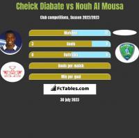 Cheick Diabate vs Nouh Al Mousa h2h player stats