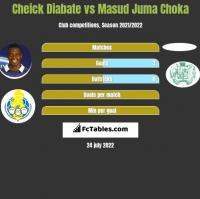 Cheick Diabate vs Masud Juma Choka h2h player stats
