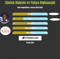 Cheick Diabate vs Yahya Alghassani h2h player stats
