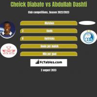 Cheick Diabate vs Abdullah Dashti h2h player stats