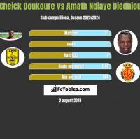 Cheick Doukoure vs Amath Ndiaye Diedhiou h2h player stats
