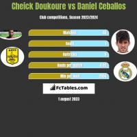 Cheick Doukoure vs Daniel Ceballos h2h player stats