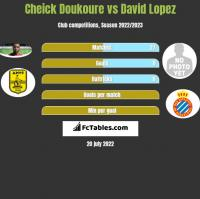 Cheick Doukoure vs David Lopez h2h player stats