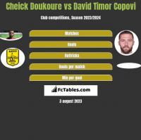 Cheick Doukoure vs David Timor Copovi h2h player stats