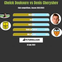 Cheick Doukoure vs Denis Czeryszew h2h player stats