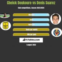 Cheick Doukoure vs Denis Suarez h2h player stats